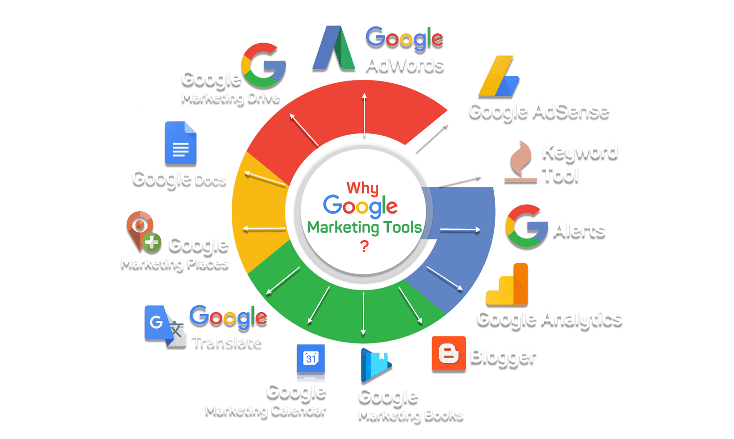google ads strategy 2020, google ads strategy 2019, google adwords, google ads strategy plan, google ads strategy template, google keyword planner, google ads certification, google adwords tutorial, google ads service provider, https://iventurebd.com
